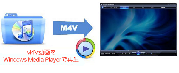 M4V 動画を Windows Media Player で再生
